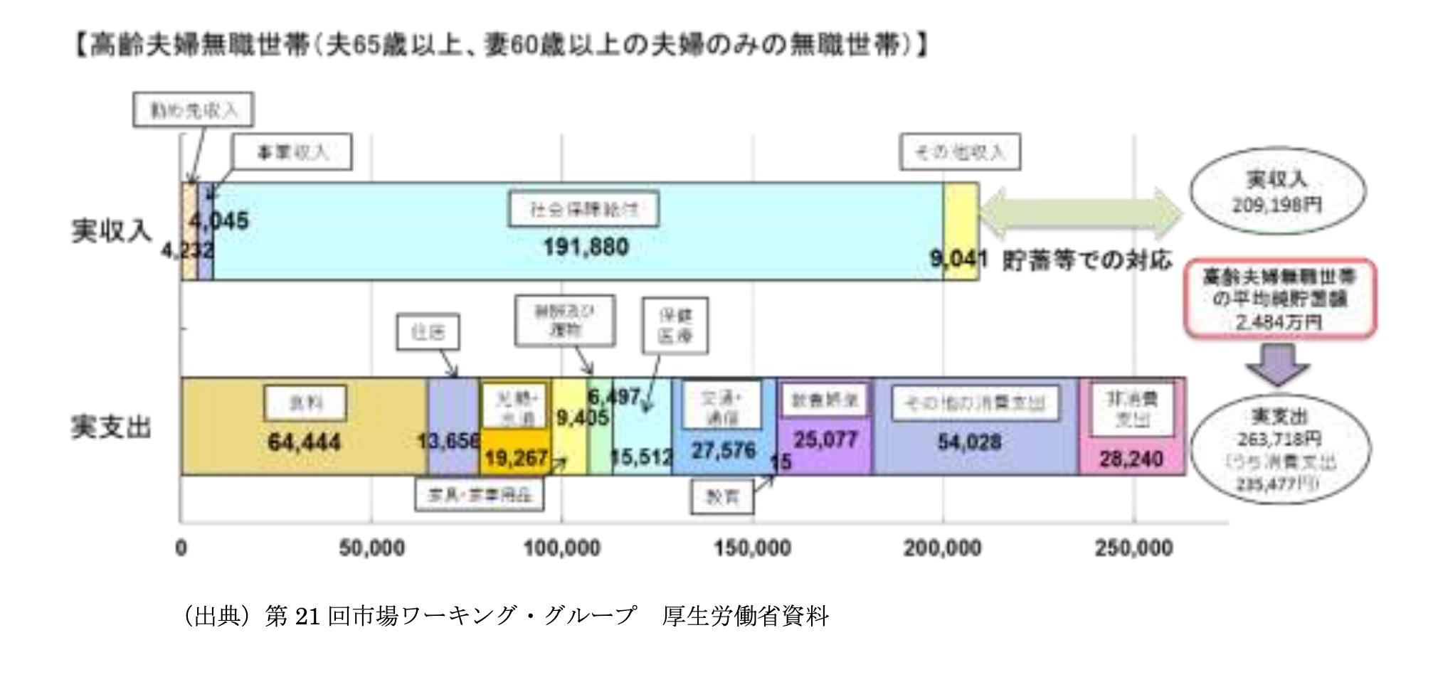 老後に何の収入もないと30年間で2500万円足りない