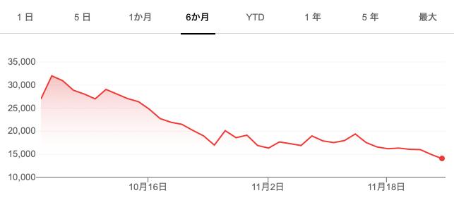 上場した前の会社の株価が最安値を更新して、上場時の半値となる悲劇(笑)