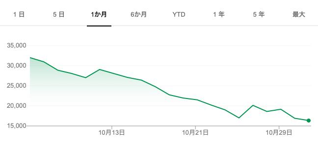 上場するする詐欺をしていた会社が本当に上場したら、投資家連続殺人事件みたいな株価チャートになったwww